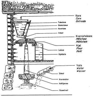 Skissa viser tverssnitt av ei vasskvern, med kvernkall, aksling, kvernsteinkornteine og mjølkiste.