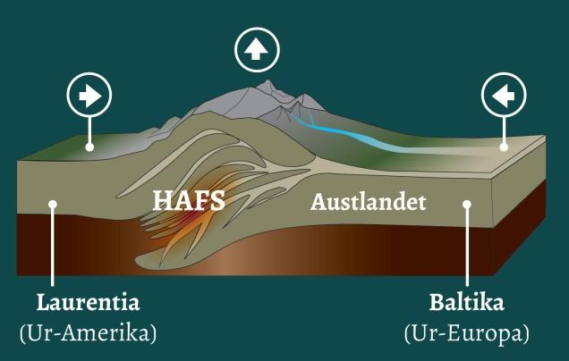 For meir enn 400 millionar år sidan: Da låg HAFS-regionen i ei klemme mellom Ur-Europa og Ur-Amerika. På eit ufatteleg djup, medan verdas største fjellkjede, Den kaledonske fjellkjeda, reiste seg ovanpå. Det er eit mirakel at regionen har klart seg så bra som han har! Illustrasjon: Per Terje Osmundsen, NGU.