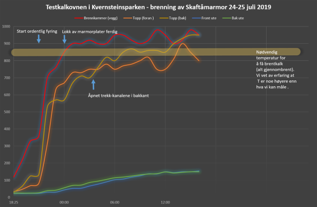 Temperaturdiagram for brenningen.